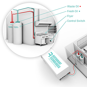 Total Oil Management and Fryer Filtration Monitoring