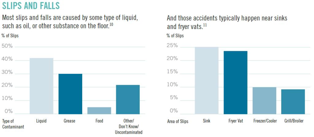 teenagers-slips-and-falls-chart